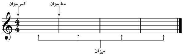 میزان و خط میزان