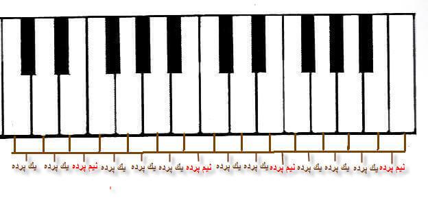 پرده و نیم پرده در پیانو