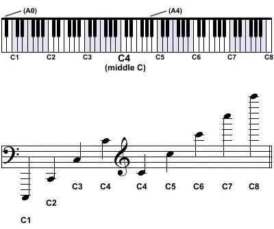 اکتاو در کیبورد پیانو