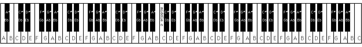 حروف الفبا موسیقی در کیبورد پیانو