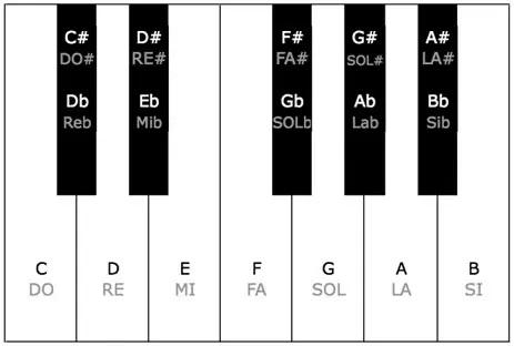 الفبا موسیقی روی کیبورد پیانو